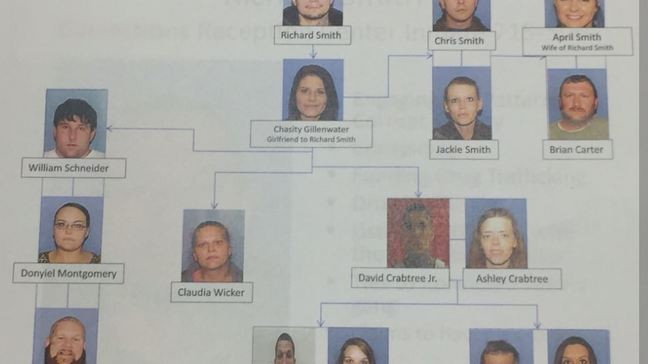 16 charged, more arrests likely to come in Pike County drug