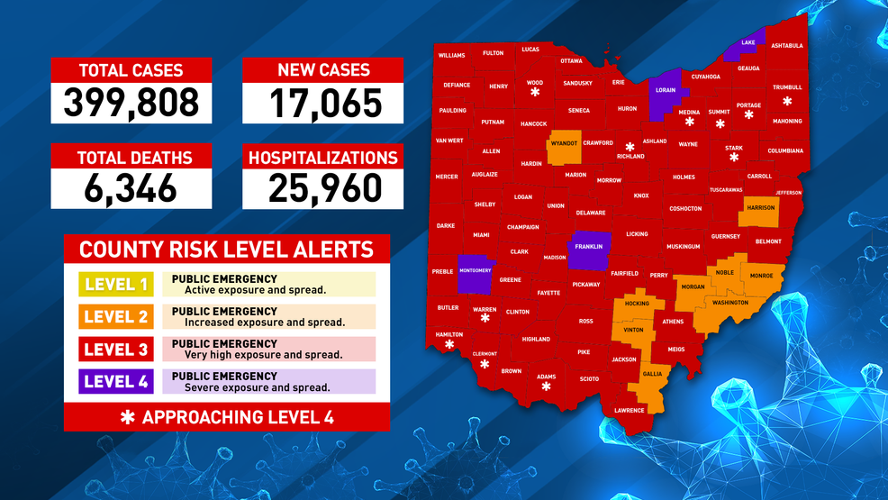 Ohio Reports More Than 17 000 New Covid 19 Cases On Friday Wsyx