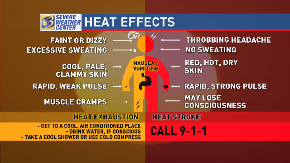 Heat exhaustion vs  heat stroke: Knowing the difference is