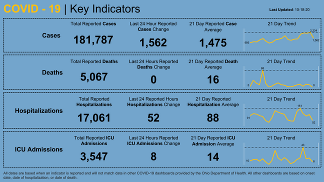 Over 1 500 New Covid 19 Cases Reported In Ohio Sunday 0 New Deaths Wsyx