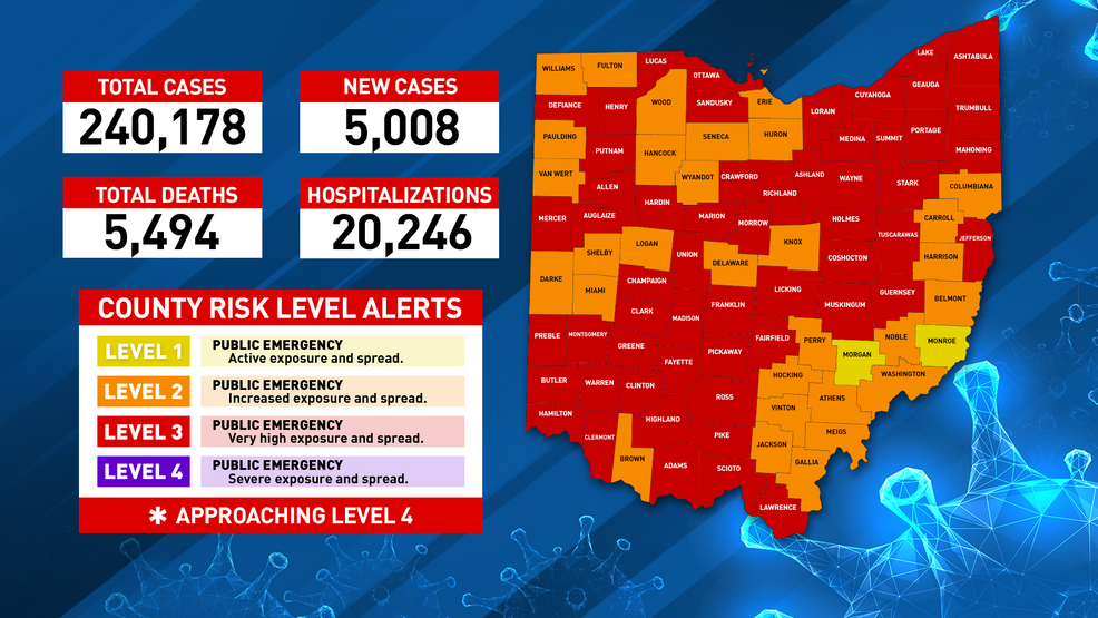 Over 5 000 Daily Coronavirus Cases Reported In Ohio For First Time Friday Wsyx
